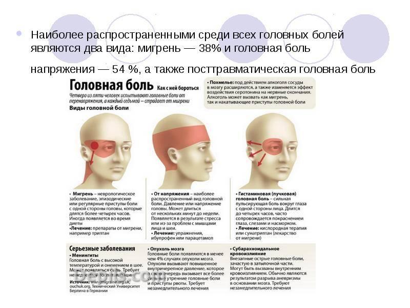 Почему при резких движениях болит голова: причины и лечение боли