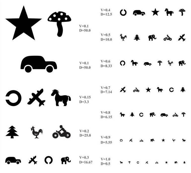 Проверка зрения у детей: методики, показатели, нормы oculistic.ru проверка зрения у детей: методики, показатели, нормы