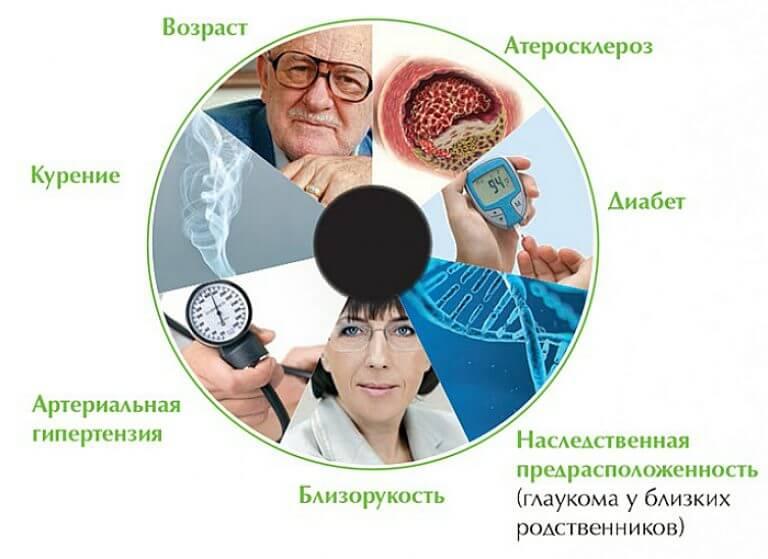 Противопоказания при глаукоме: список разрешенного и запрещенного