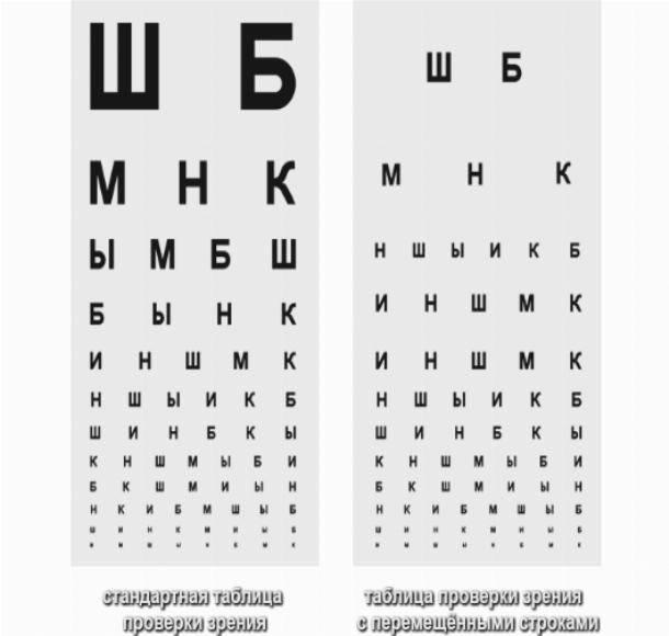 Таблица для проверки зрения у окулиста для водителей - как запомнить для шоферской комиссии