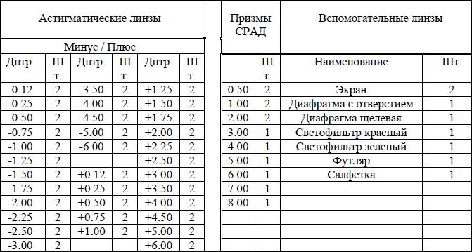 Проскурина о.в., кушнаревич н.ю. обеспечение подбора астигматических линз. | sabar.eye-portal.ru
