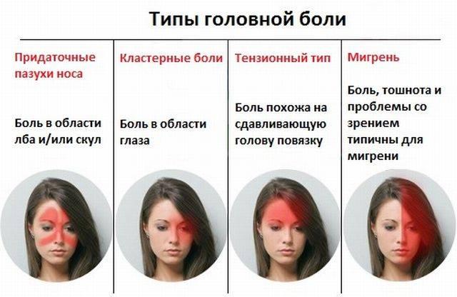 Головная боль в области лба и глаз - причины и лечение