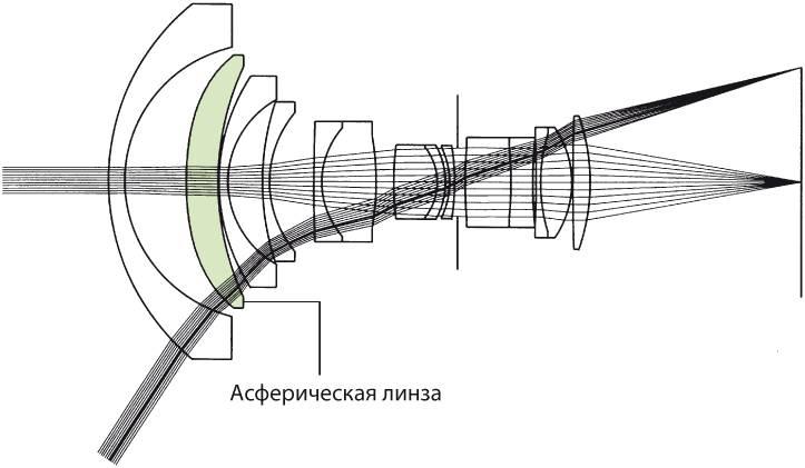 Совершенное зрение без искажений: особенности асферических линз и их преимущества