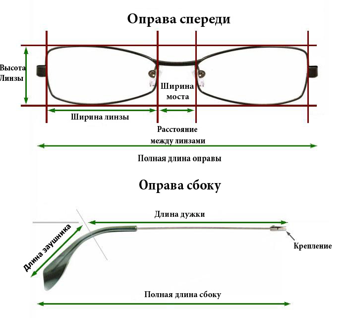 Из чего состоят очки: линзы, оправы, другие детали