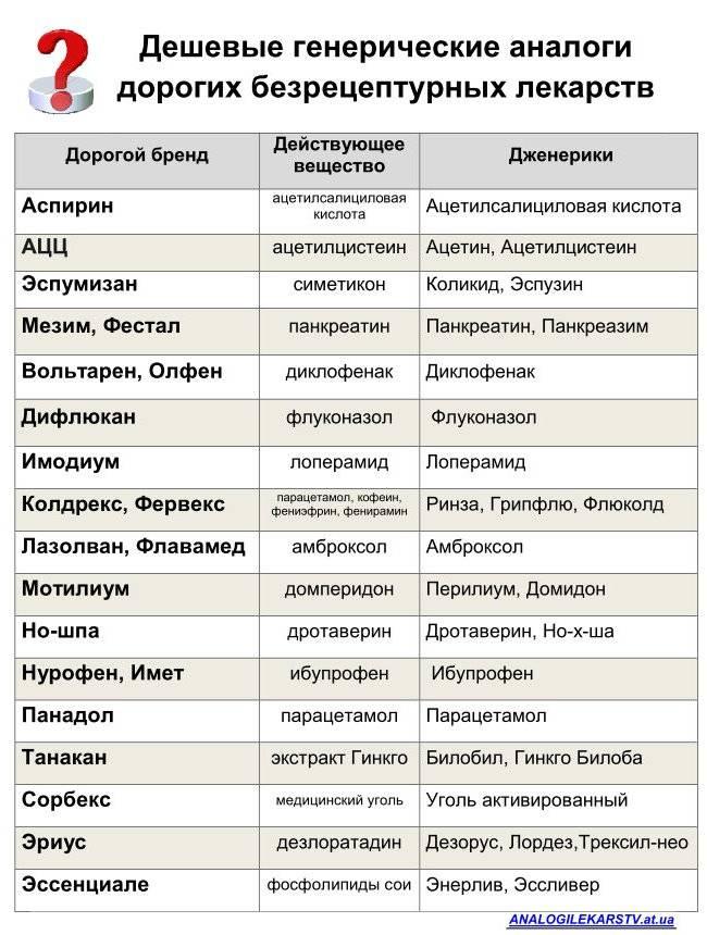 Видисик - аналоги и заменители последнего поколения