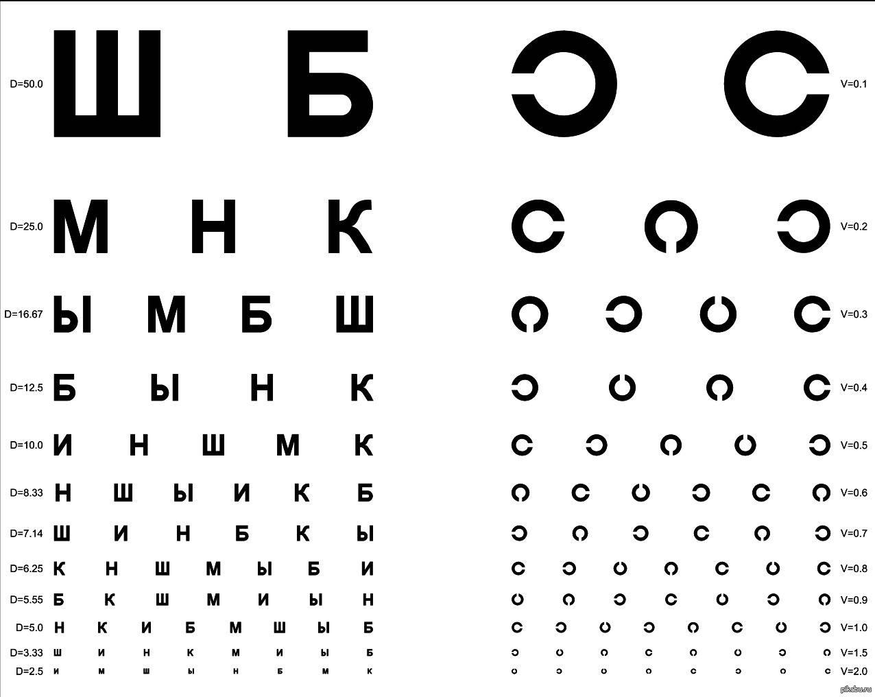 Таблица для зрения для проверки с буквами - на каком расстоянии проверяют, тест для измерения, как определить