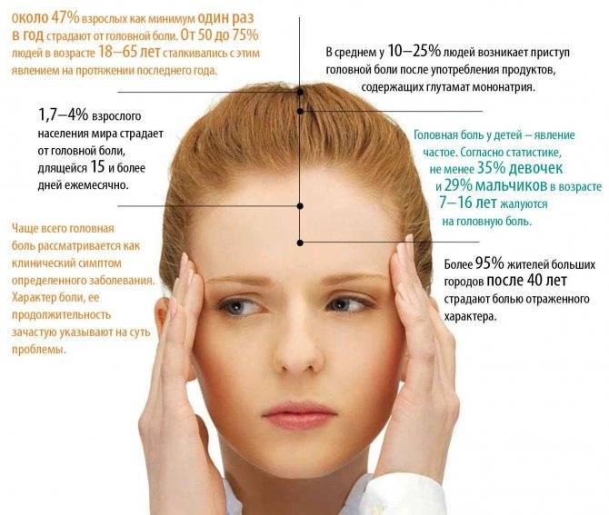 Болит правая часть головы и правый глаз не видит