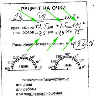 Пересчет астигматических линз: методика проведения