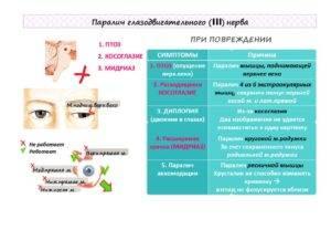 Паралич аккомодации что это лечение причины и симптомы