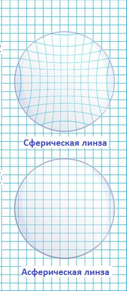 Асферические очковые линзы