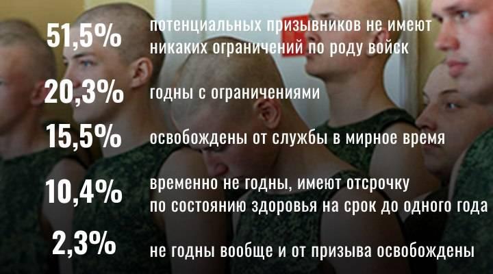 С каким зрением не берут в армию 2019 в россии