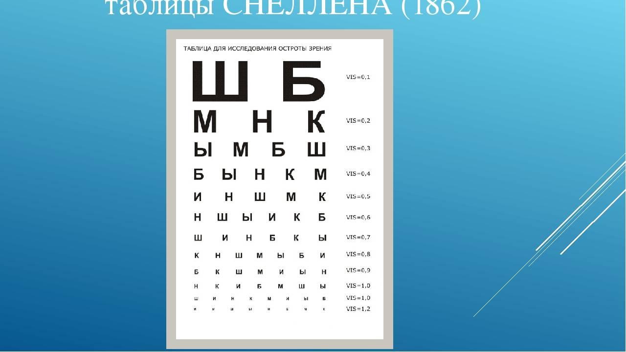 Таблицы для проверки зрения у окулиста и онлайн (таблица сивцева, головина, орловой, снеллена)