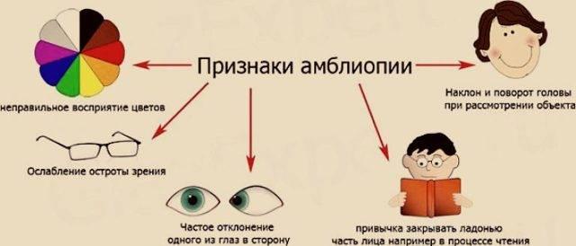 Один глаз видит ярче другого, причины почему это происходит
