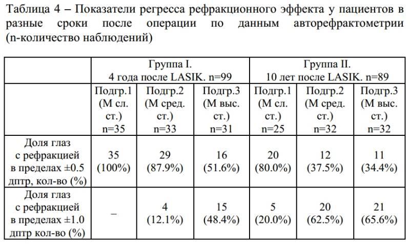 Рефрактометрия: что это такое, показания, как проводится, метод анализа, нормы, расшифровка результатов, особенности процедуры