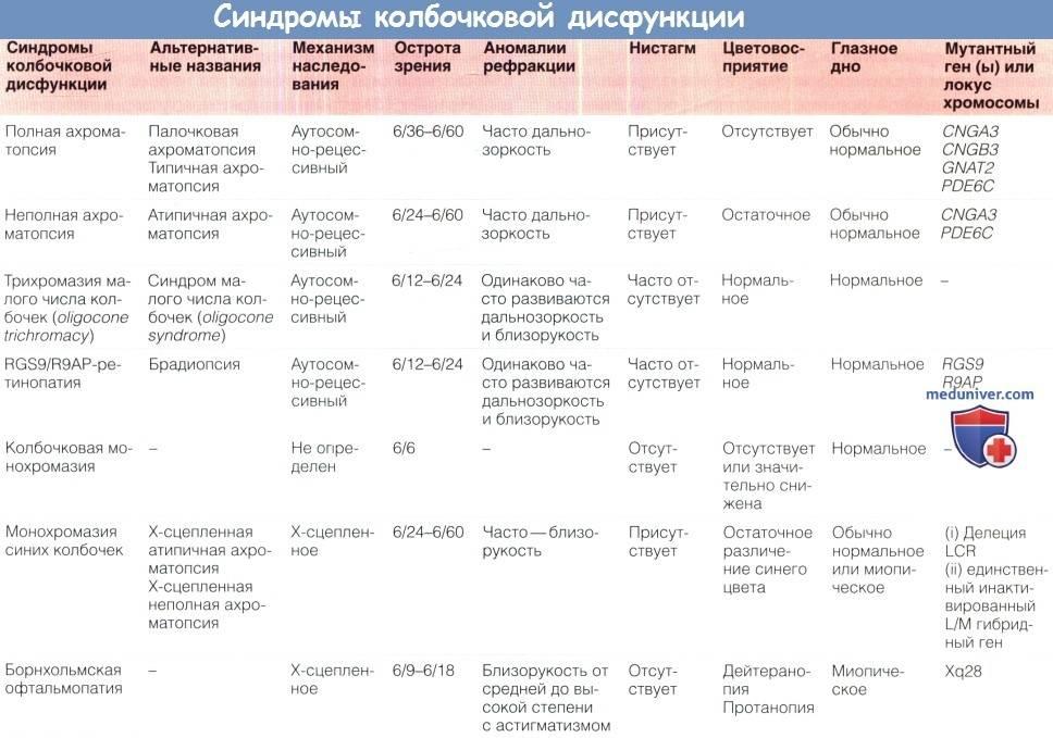 Болезнь аномальной трихромазии, симптоматика, диагностика и лечение