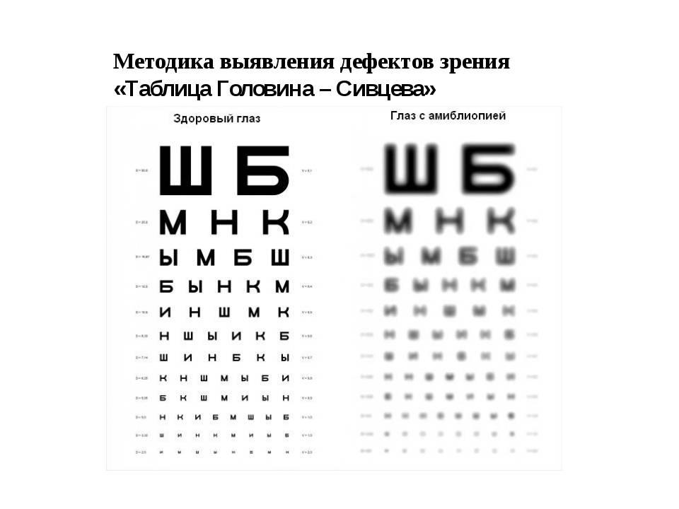 """Зрение минус 0,75: что значит и как лечить? - """"здоровое око"""""""