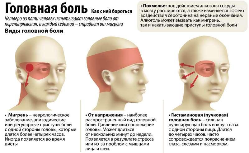 Почему может болеть голова в области лба и как избавиться от неприятных ощущений