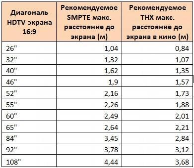Расстояние от телевизора до дивана: таблица норм, оптимальное и минимальное значения