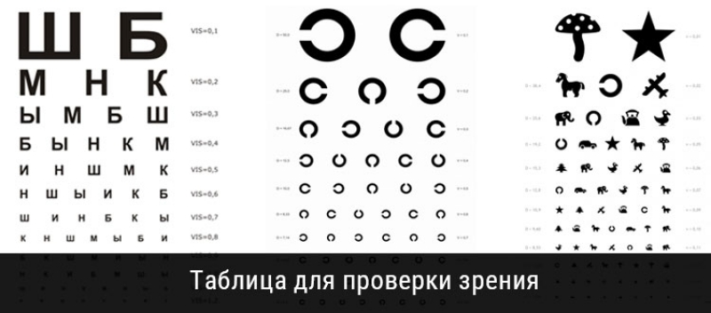 Таблица сивцева для проверки зрения: оригинальный размер, диагностика остроты зрительной функции в домашних условиях