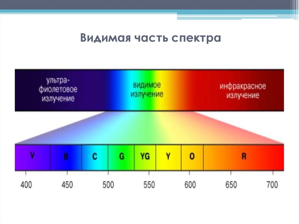 Как появляются цвета и почему мы их видим? цветовые модели и способы их описания