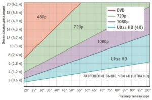 На каком расстоянии смотреть телевизор лучше и комфортнее всего?