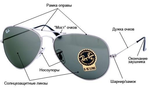 Что такое оправа для очков: конструктивные виды оправ.