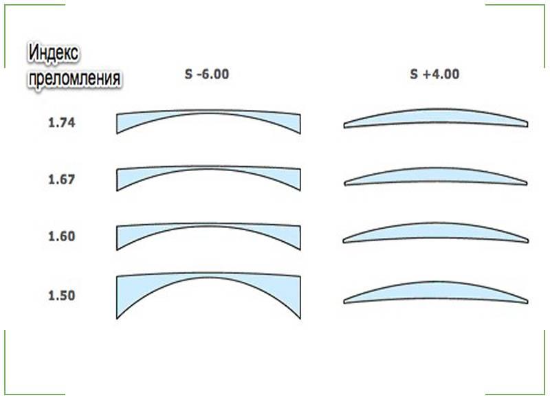 Какие бывают линзы для очков - полная классификация, как выбрать