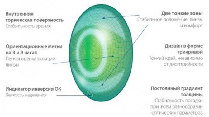 Пересчет цилиндров при астигматизме: принципы очковой коррекции