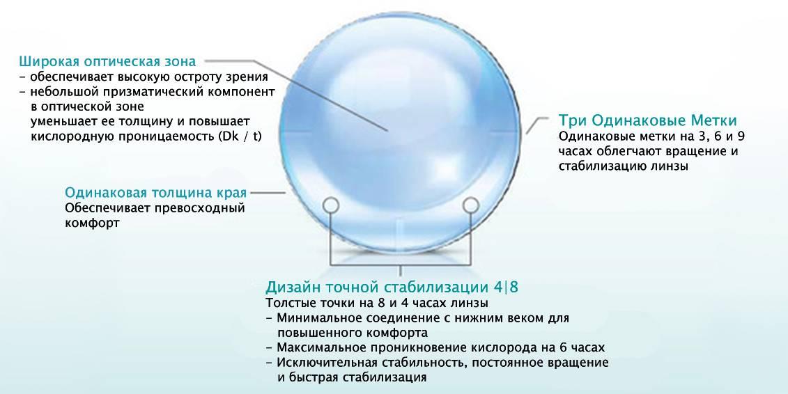 Торические контактные линзы: подбор, цена