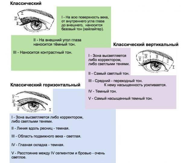 Глубоко посаженные глаза (82 фото): делаем макияж и красим стрелки, пошаговое руководство для маленьких и круглых глаз