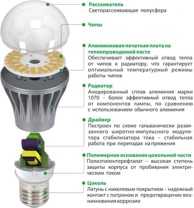 Насколько опасны для человека светодиодные лампы?