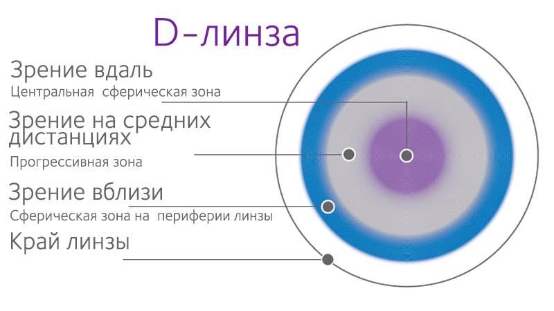 Что такое аддидация контактных линз oculistic.ru что такое аддидация контактных линз