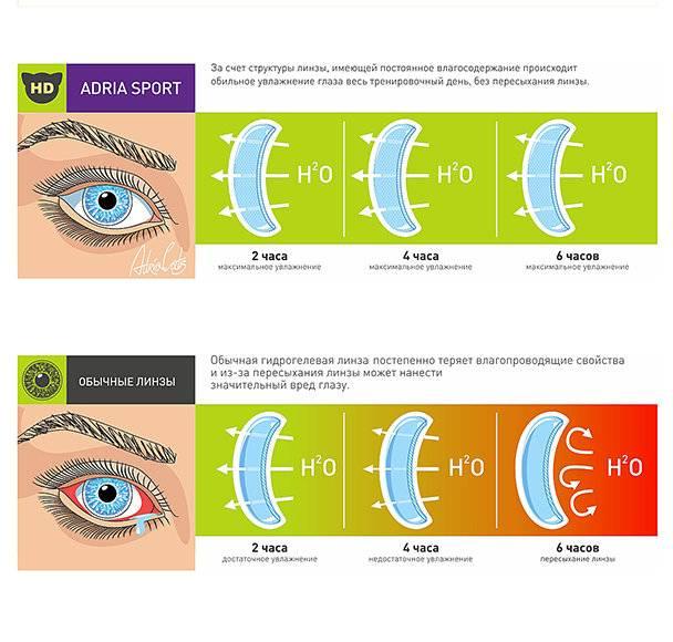 Контактные линзы существенно меняют микрофлору глаз