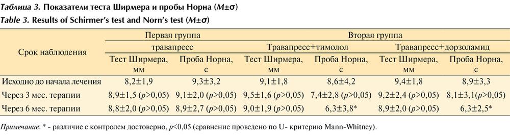Тест (проба) ширмера