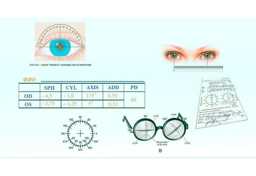 Обозначение правого и левого глаза | лечение глаз