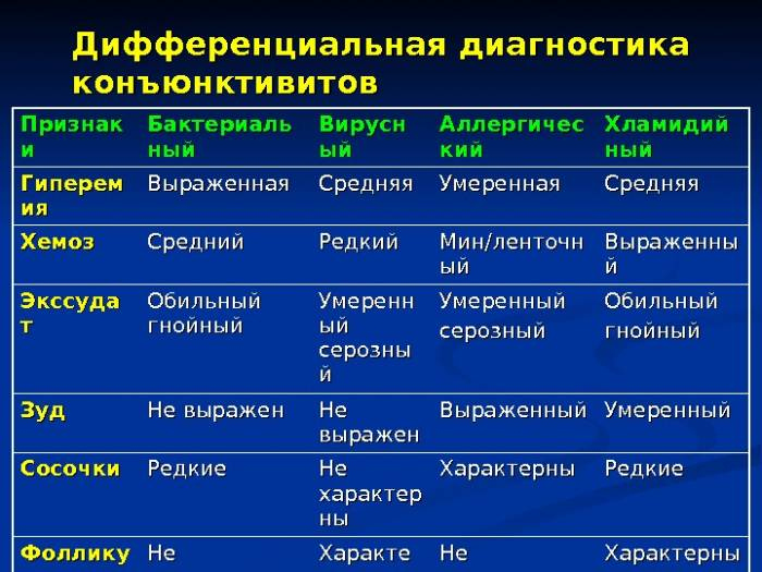 Конъюнктивит - заразен или нет, пути передачи заболевания oculistic.ru конъюнктивит - заразен или нет, пути передачи заболевания