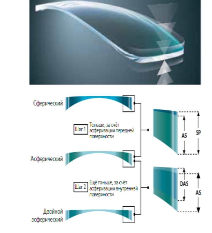 Асферические линзы для глаз: описание, виды, отзывы