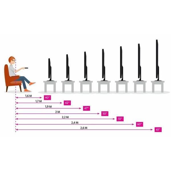 Диагональ телевизора в зависимости от расстояния просмотра