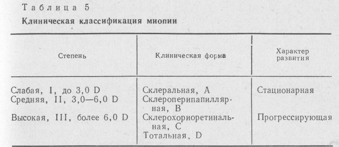 Миопия при беременности: слабая, средняя и высокая степени oculistic.ru миопия при беременности: слабая, средняя и высокая степени