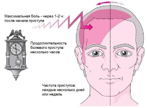 Болит левый висок и левый глаз