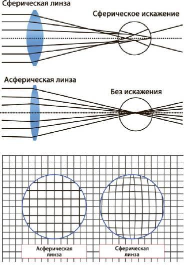 Что надо знать об очковых линзах