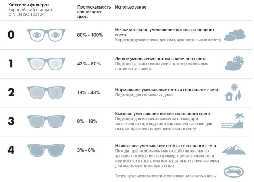 Виды очков для зрения: классификация, требования, стекла