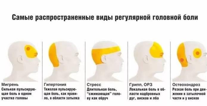 Сильно болит голова от линз