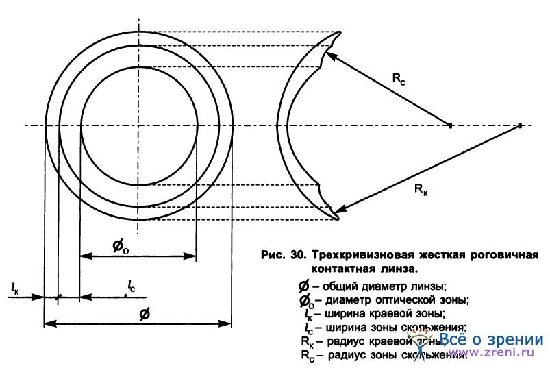 Как узнать размер глаз для линз: определить диаметр стандартных и цветных контактных, какие бывают, на что влияет большой радиус