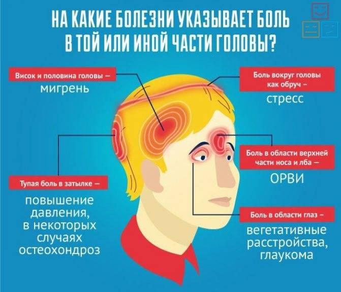 Болит голова давит на глаза и тошнит