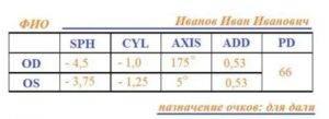 Рецепт на очки: как прочитать и расшифровать. сайт «московская офтальмология»