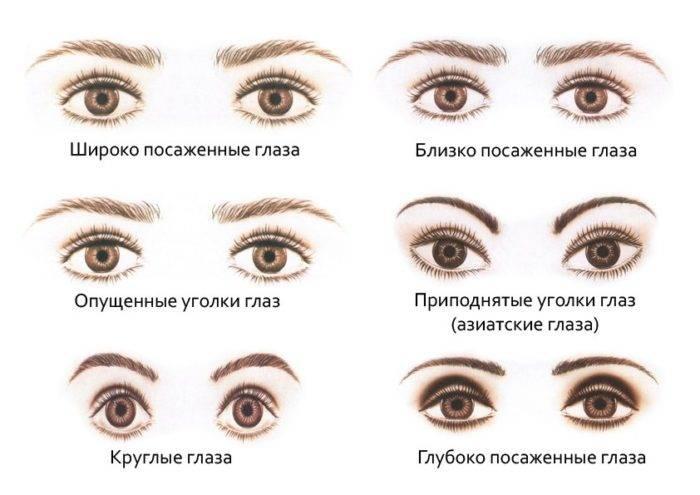 Форма глаз человека: особенности поведения и характера