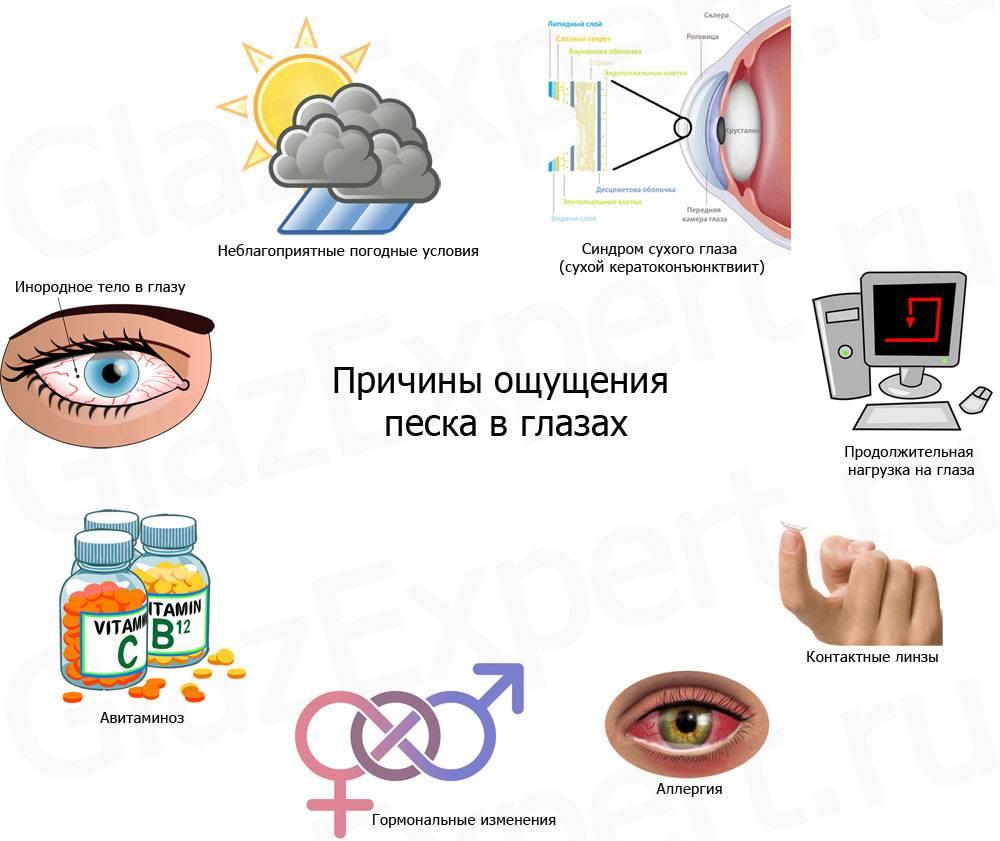 В глазах песок: причины неприятного ощущения, лечение каплями, народными средствами, сопутствующие симптомы (чешутся, краснеют глаза)
