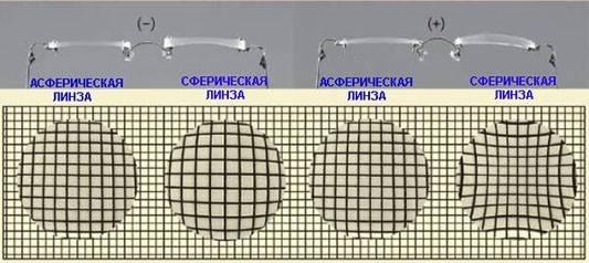 Особенности изготовления очков с линзами различного дизайна