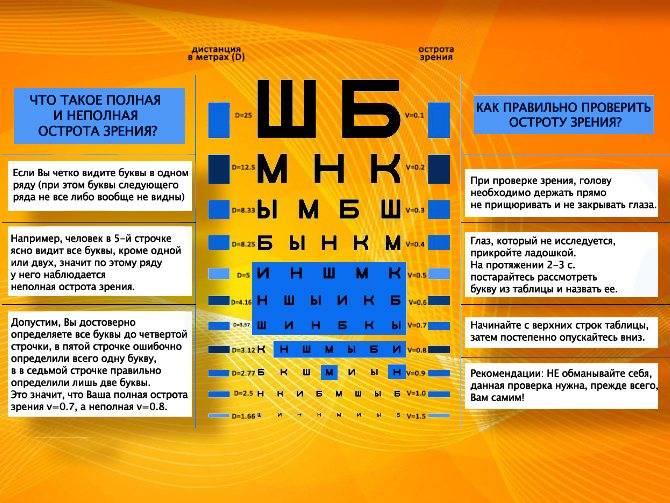 Зрение минус 4 - что это значит, как видит человек, как восставить зрение